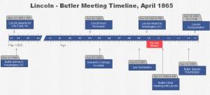 Butler-Timeline
