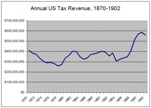 TaxRevenue1870-1902