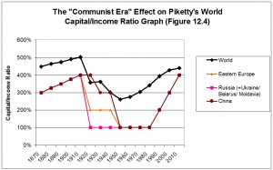 Piketty-Communism-capital-income-ratio