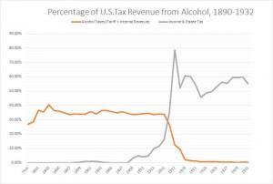 IncomeTaxGraph