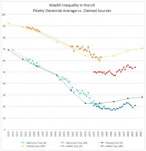 Piketty-UK-WealthDist
