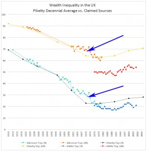 Piketty-UK-WealthDist-arrows