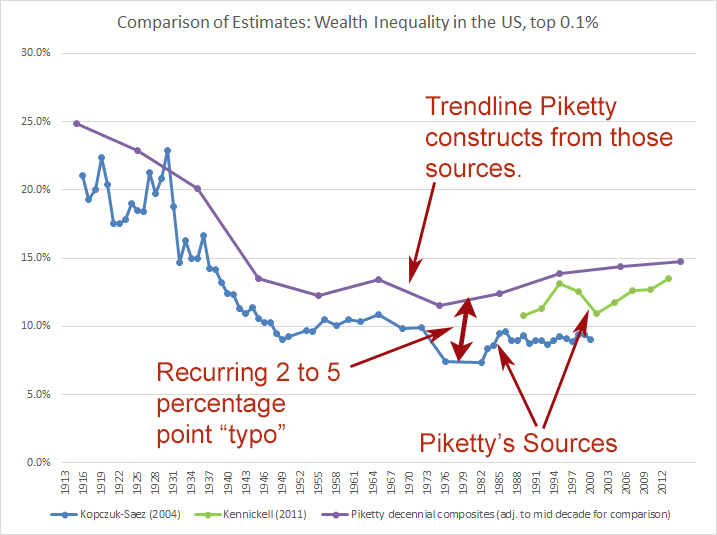http://philmagness.com/wp-content/uploads/2015/01/PikettyTypo.jpg