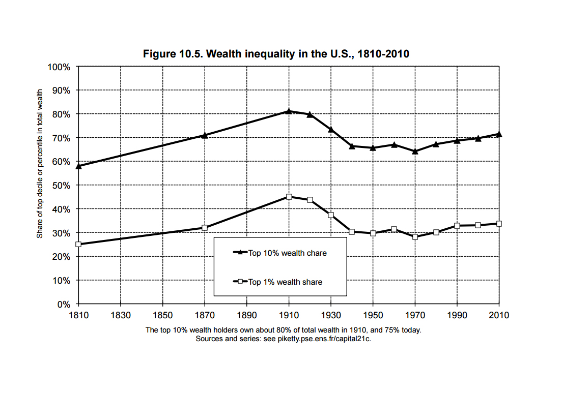 5 thoughts inequality between states Income inequality is a growing problem in the united states the richest americans have reaped a disproportional amount of economic growth while worker wages have failed to keep pace and the $15 .