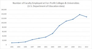 ForProfitFacultyNumbers