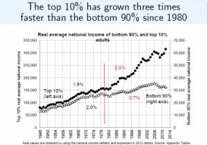 Piketty2015-incomedist