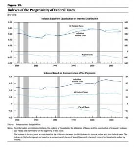 CBO-progressivityindex