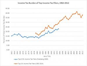 IncomeTaxBurden-1962-2012
