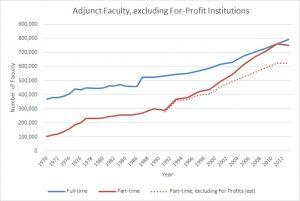 Adjunct-NoForProfits